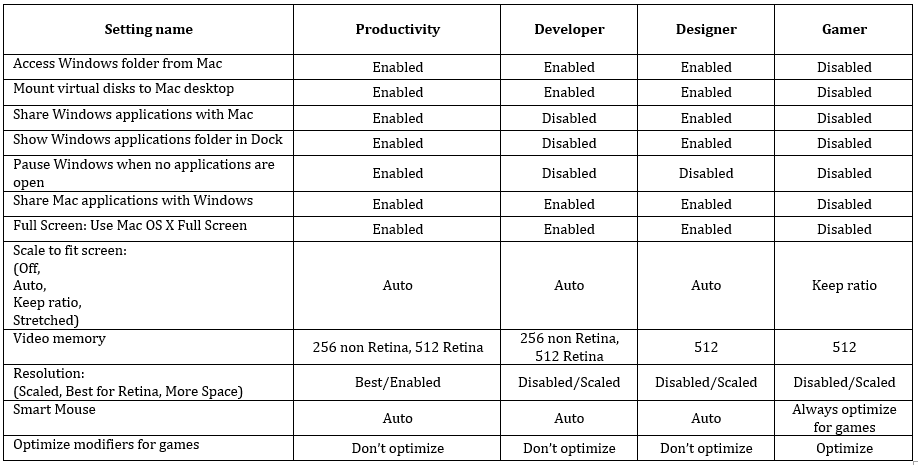 Kurt-Table2