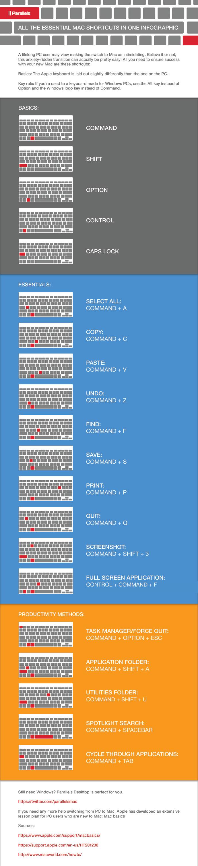 Mac Methods Shortcuts