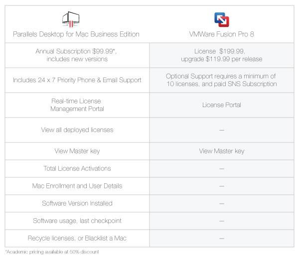 Parallels Desktop Business Edition pricing