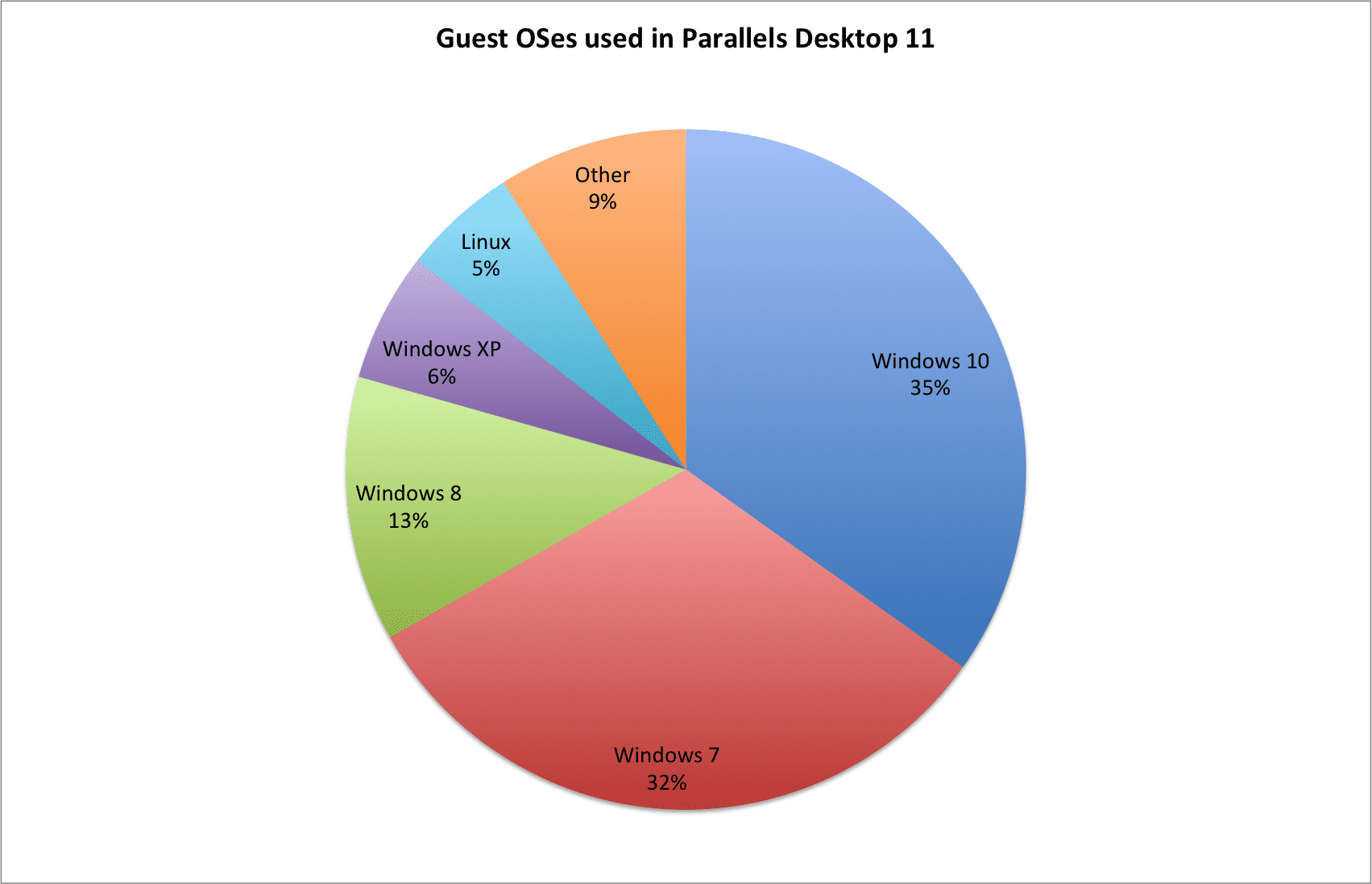 [Image: Figure-2-Guest-OSes-used-in-Parallels-Desktop-11.png]