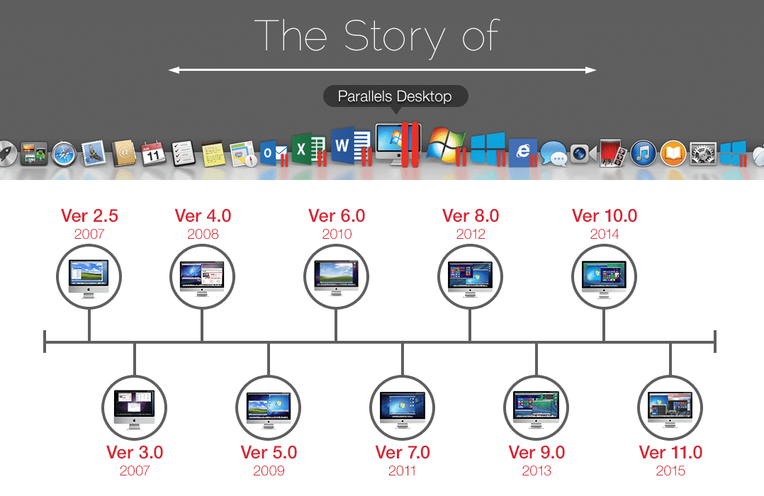 Story of Parallels Inc