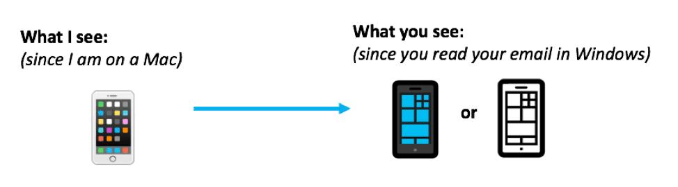 Are Emoji Cross Platform? Do they look the same on Mac vs PC?