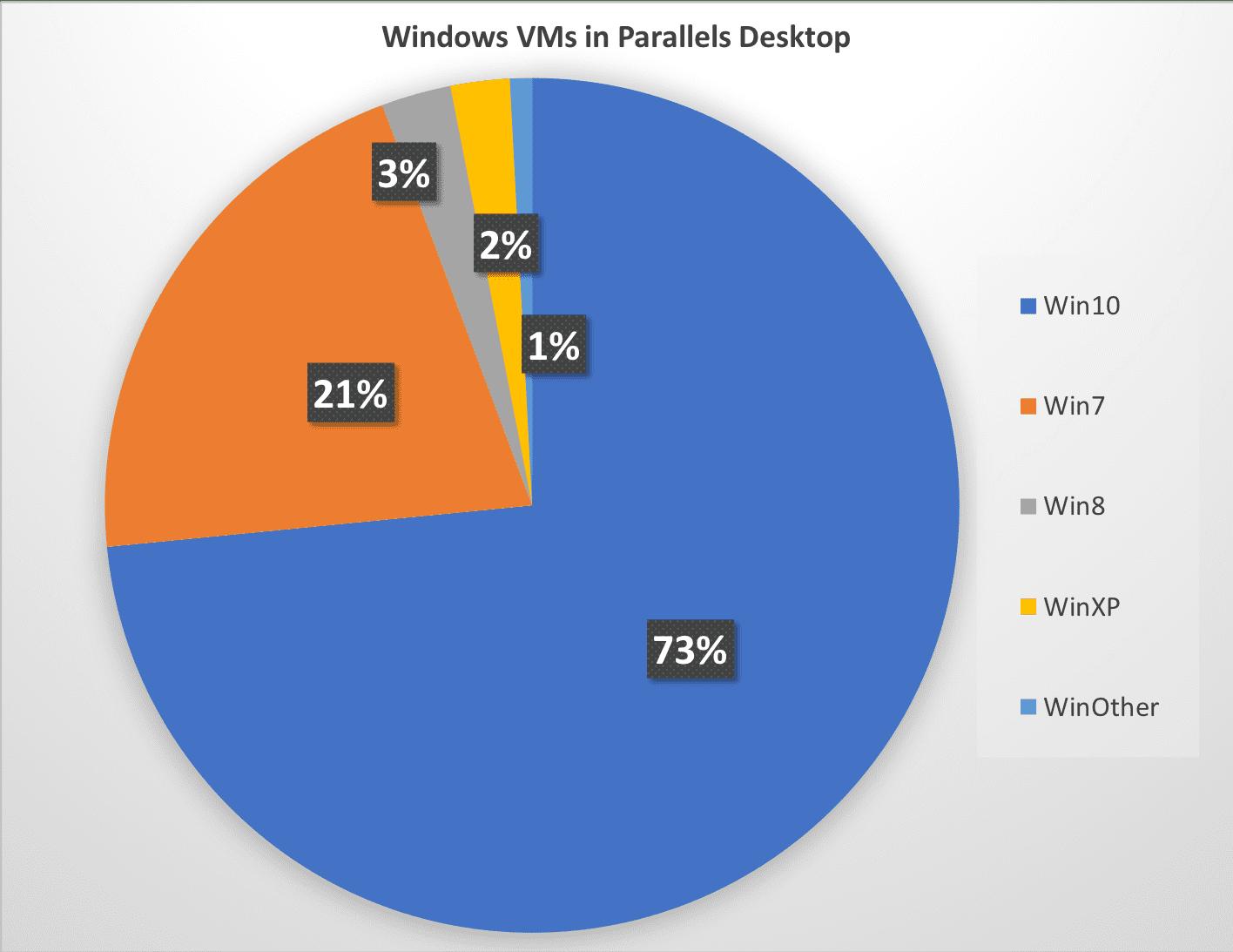 Windows VMs in Parallels Desktop