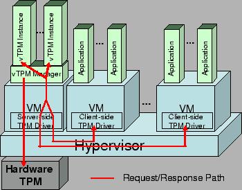 vTPM Architecture