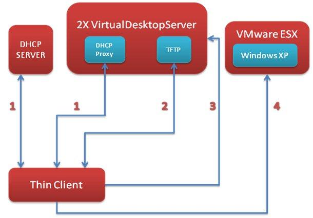 Figure 1: Illustration of the Zero-Management Thin Client system in v. 8