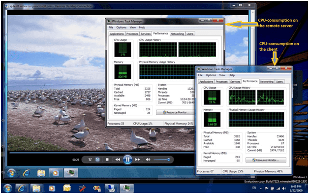 Figure 1. CPU usage when playing back HD video in a remote session