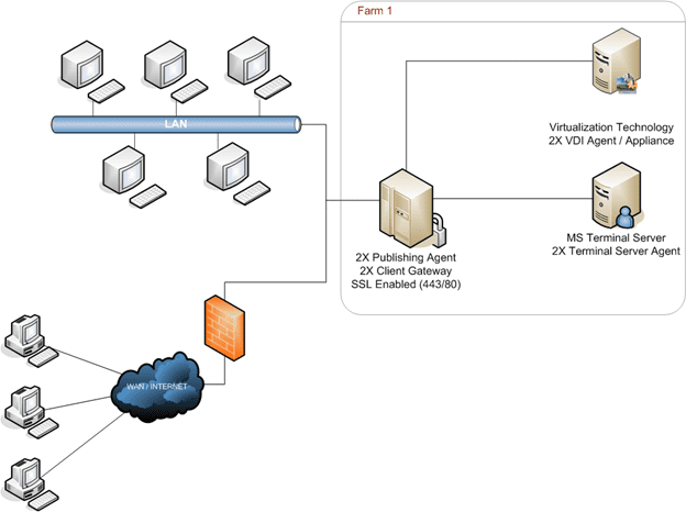 Typical Deployment of 2X Remote Application Server