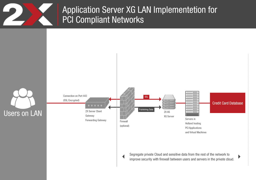 Building Pci Dss Compliant With 2x Remote Application Server
