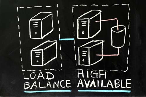High Availability Load Balancing: What Is It?   Parallels Insights!