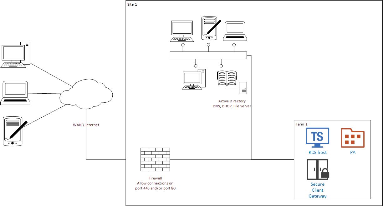 RAS Quick installation diagram