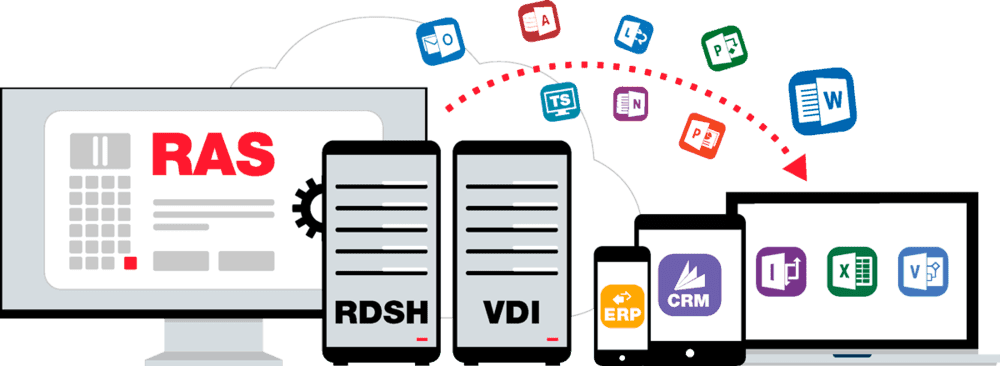Remote Application and Its Benefits | Parallels Insights