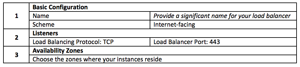 Parallels RAS Front-End Load Balancing - AWS Elastic Load