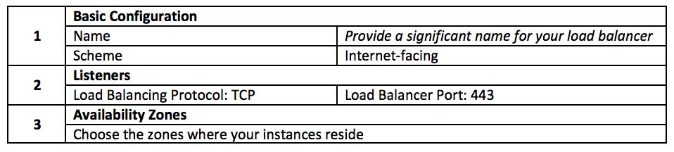 Elastic Load Balancer