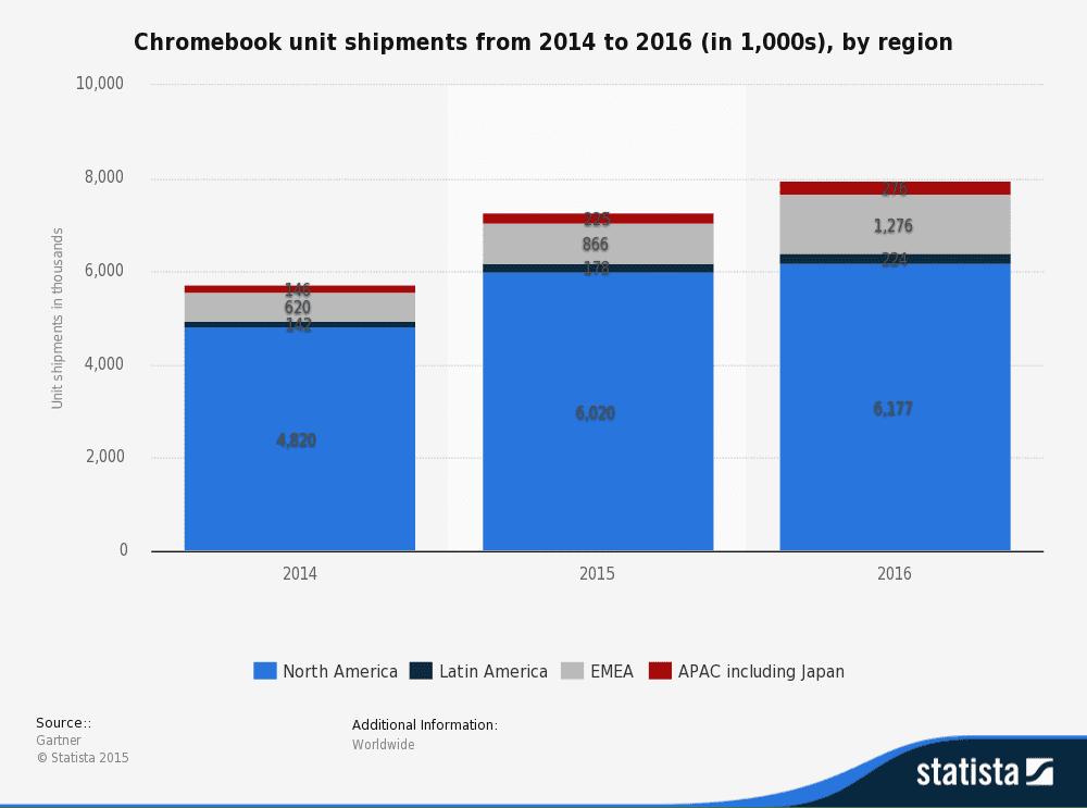 Chromebook RDP | Windows Applications &