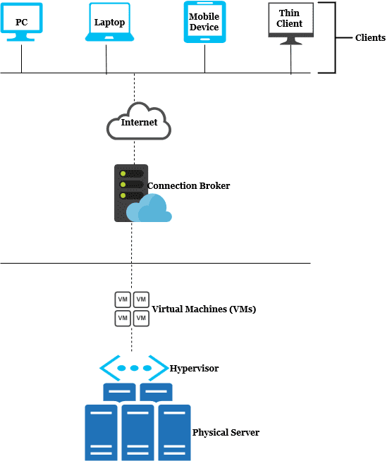 VDI Basic Components