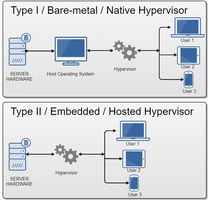 Hypervisor, what is it and its benefits. | Parallels Explains