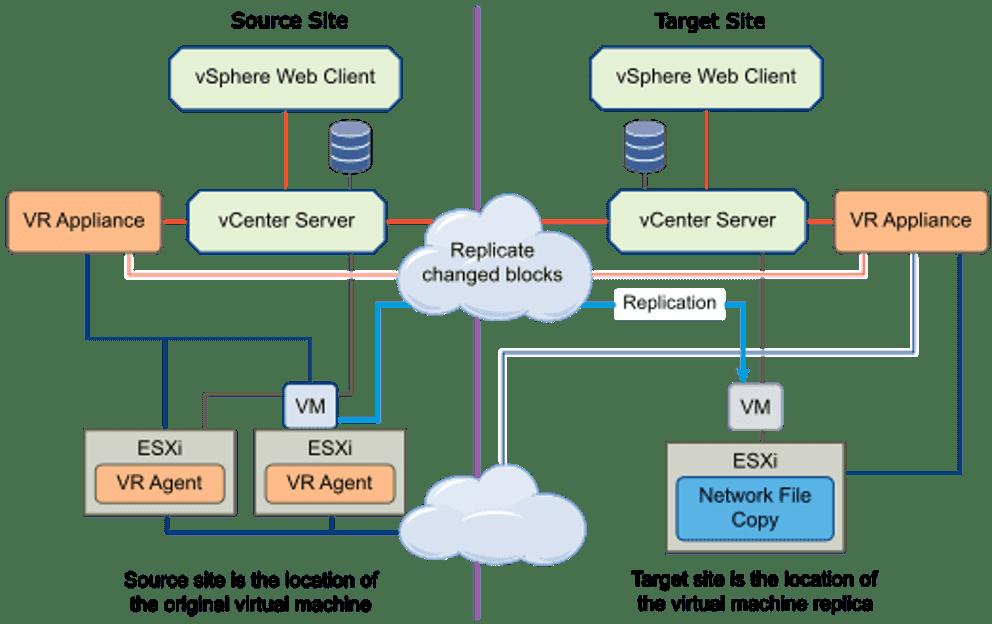 vSphere replication between sites