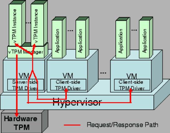 可信平台模块Parallels