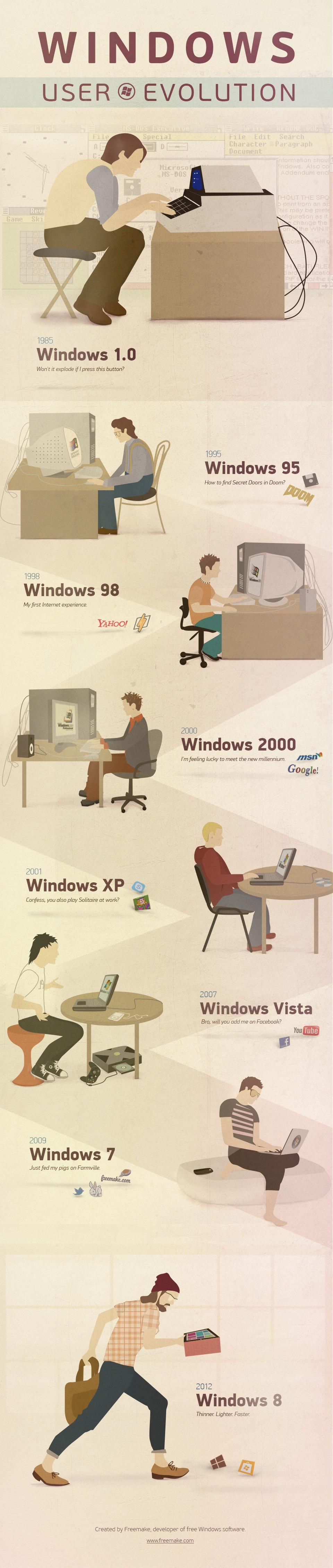 Windows Nutzer Evolution Infografik