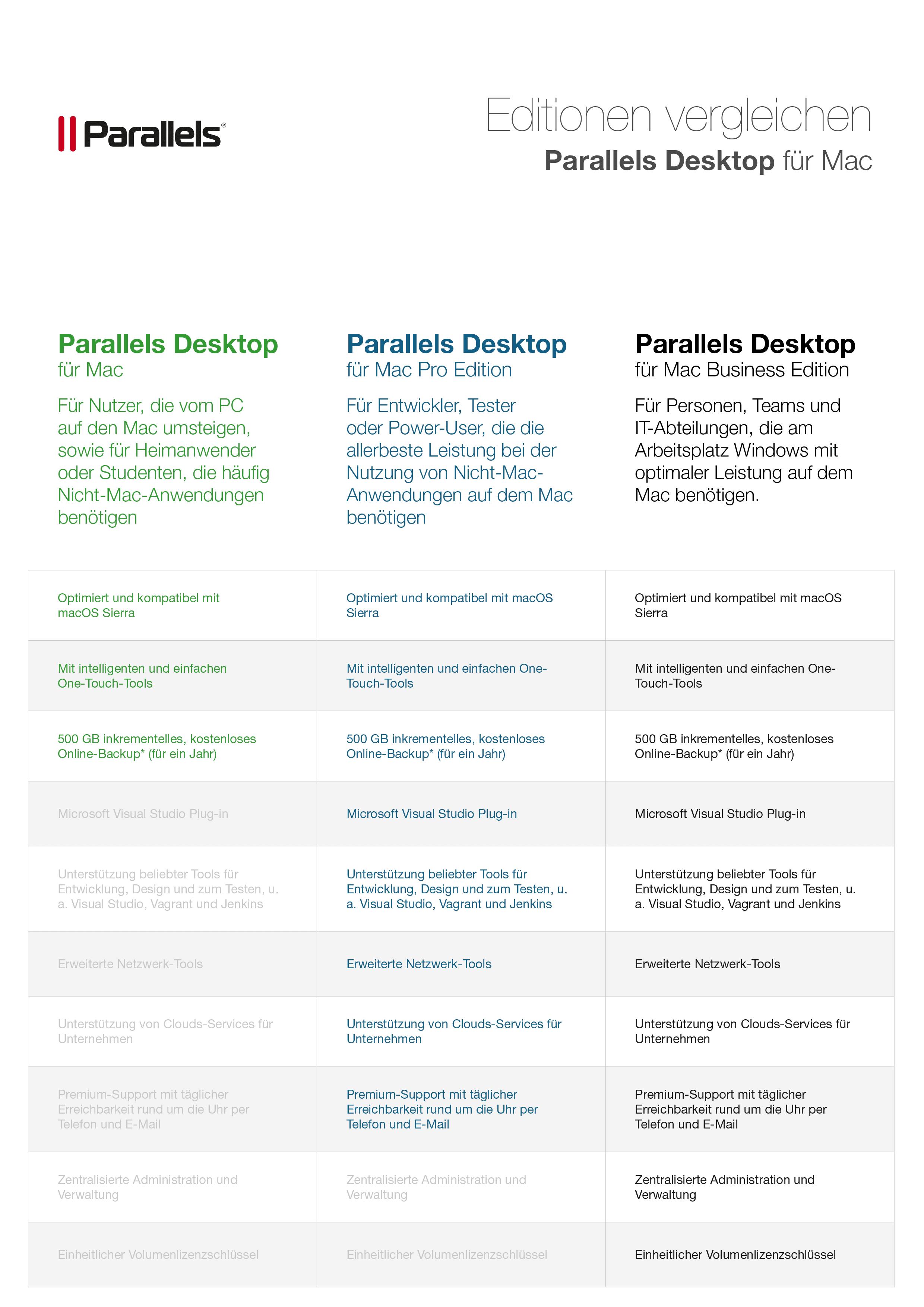 Editionenvergleich Parallels