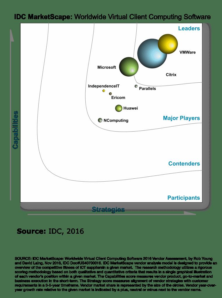 IDC MarketScape