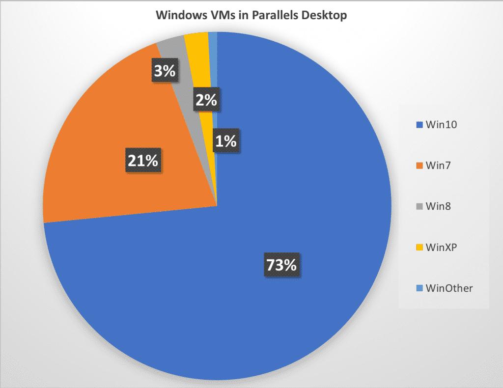 Windows VM in Parallels Desktop