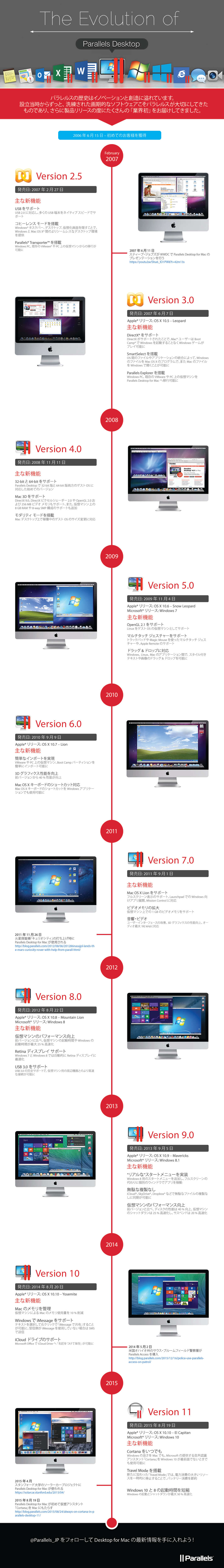 History_of_Parallels_Final JP (1)