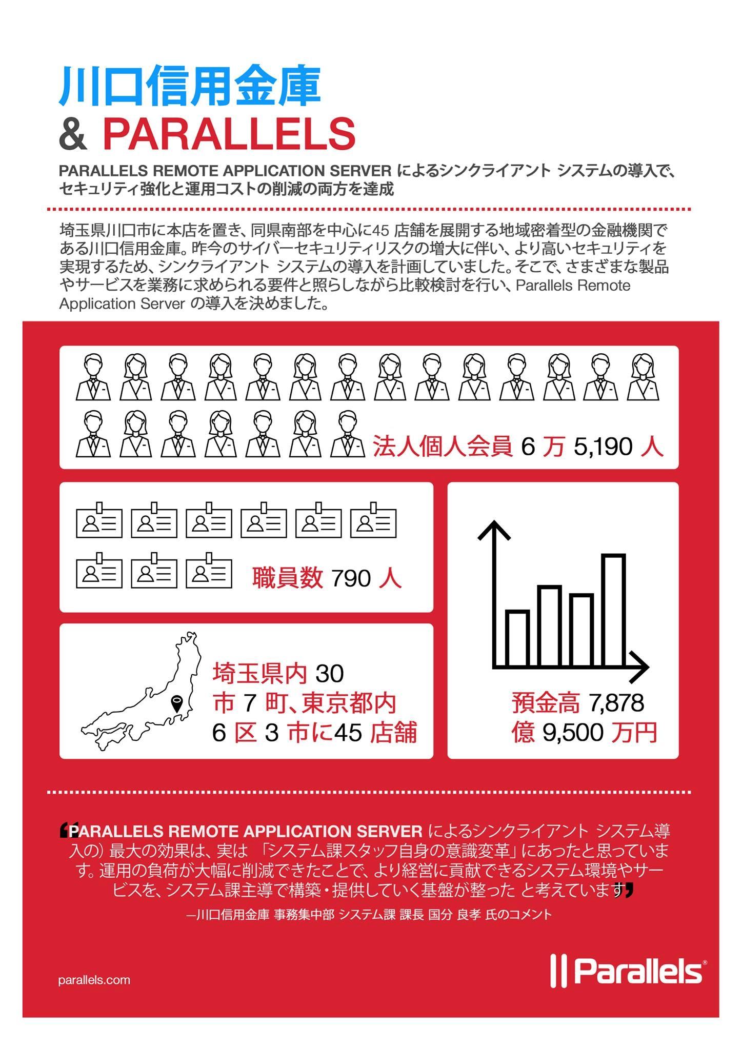 Kawaguchi Shinkin case study